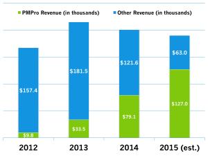 2012-2015 Revenue Chart