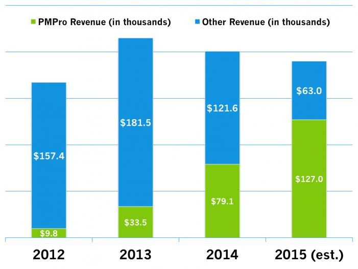 2012-2015_revenue-chart
