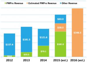 2015-2016 Revenue Transparency