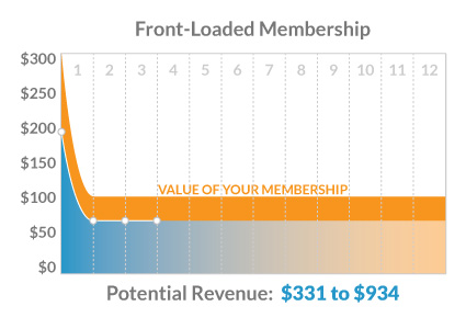 post_front-load-membership-pricing_potential