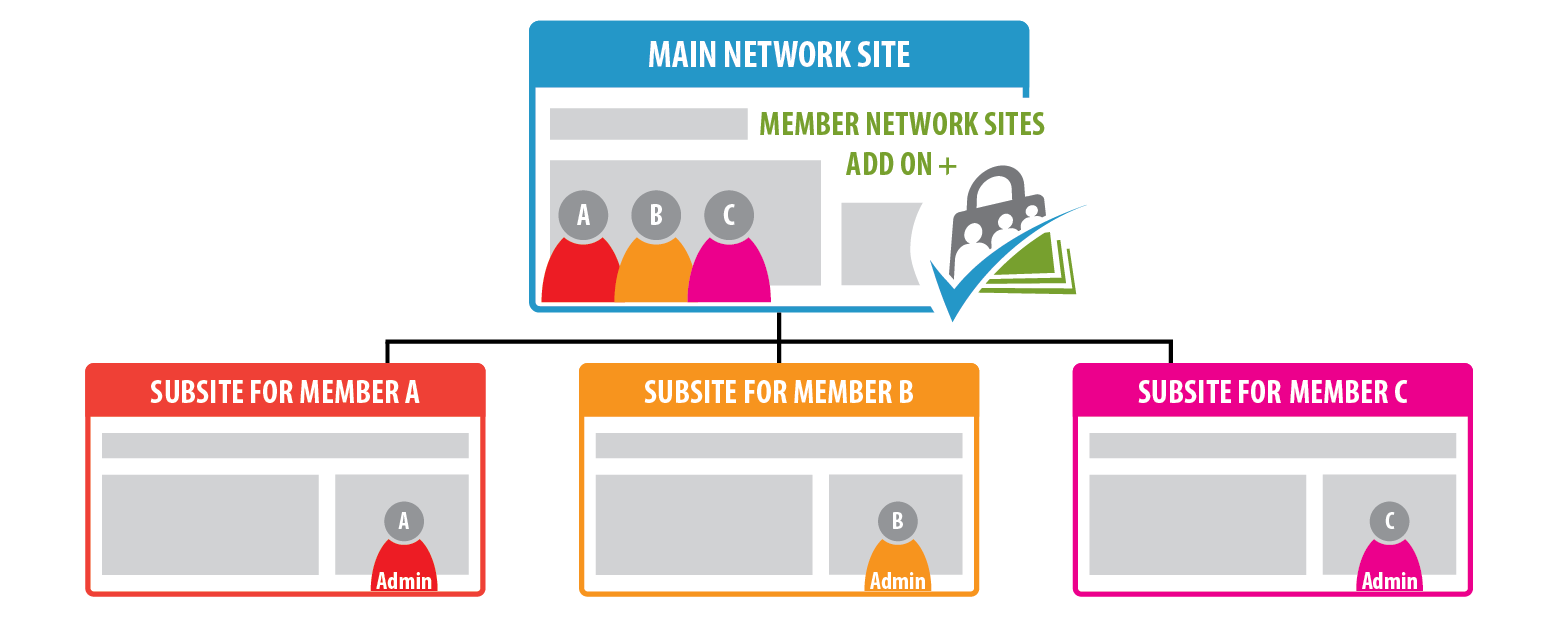 Member network site map for Main Network Site and Subsites