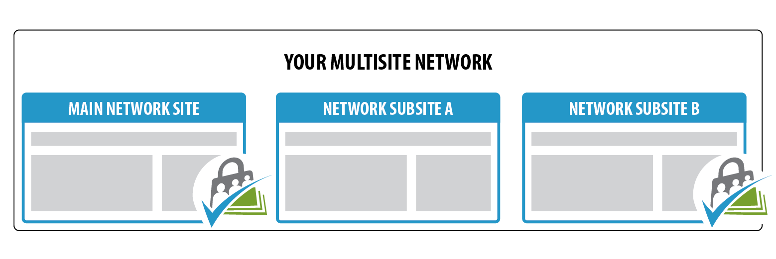 Activate Per Site Needed - Membership to a Single Network Site