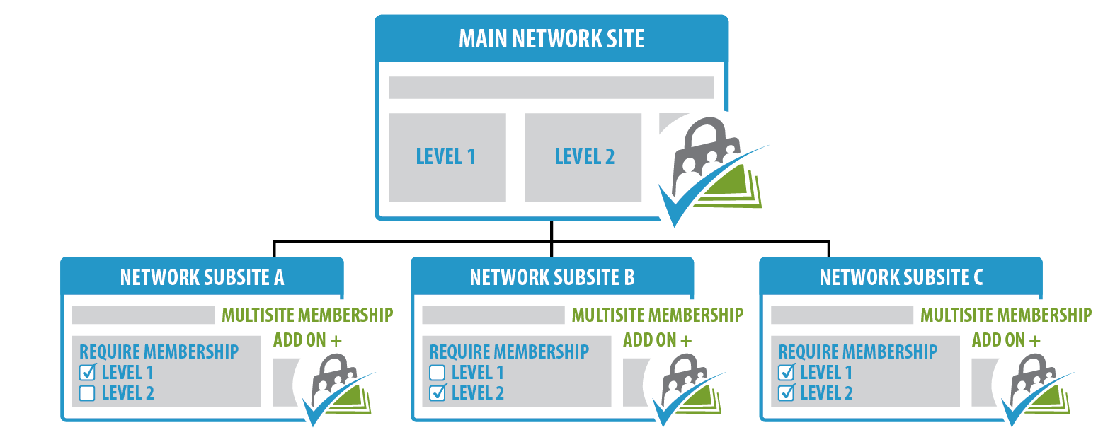 Multisite Membership Add On - Membership Across the Network