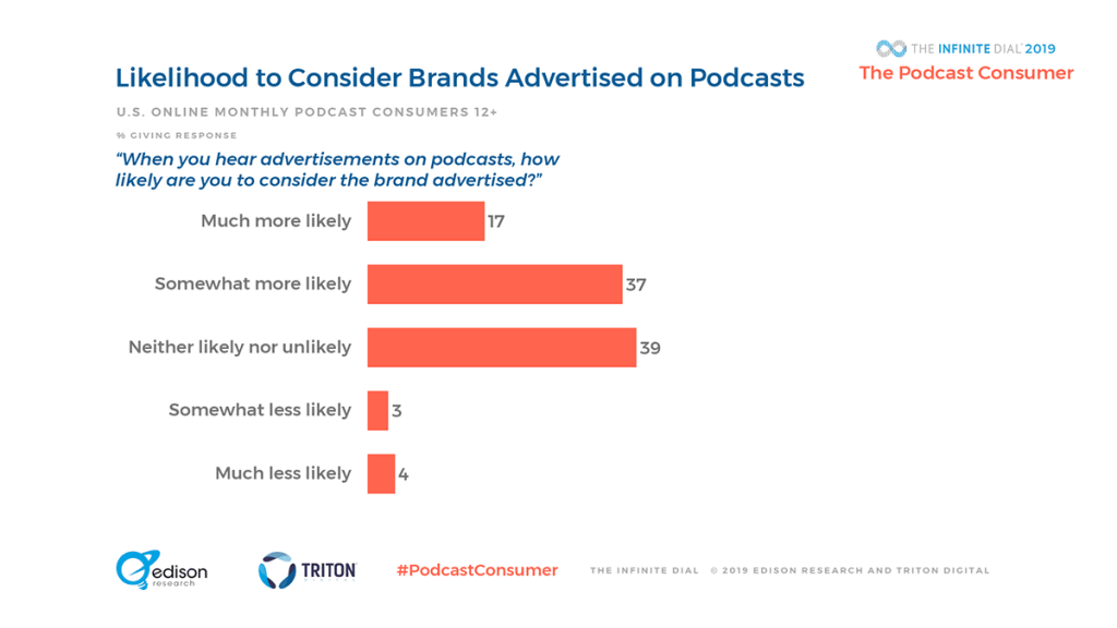 Edison Research > The Podcast Consumer 2019 > Likelihood to Consider Brands Advertised on Podcasts