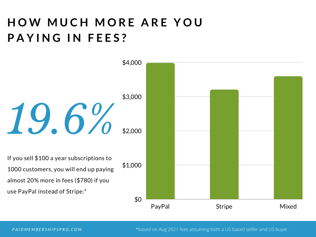 A breakdown of the new PayPal fee increase and how these could affect your net income.