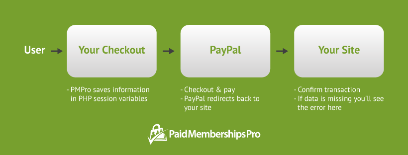 """Troubleshooting """"Express Checkout PayerID is missing"""" PayPal error"""